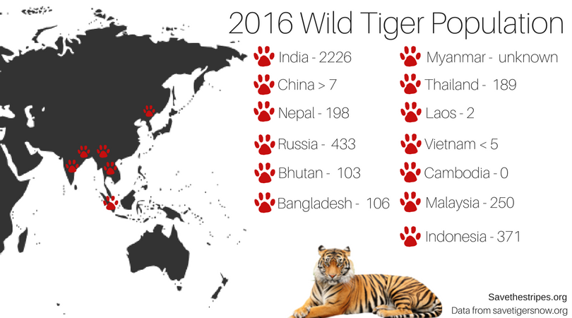 Data from savetigersnow.org.png
